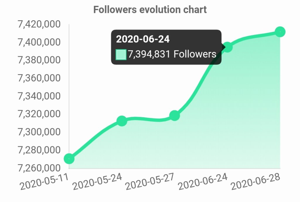 how i gain 1 260 instagram followers per week Djokovic Earned 100k Followers On Instagram After The Disastrous Adria Tour Firstsportz