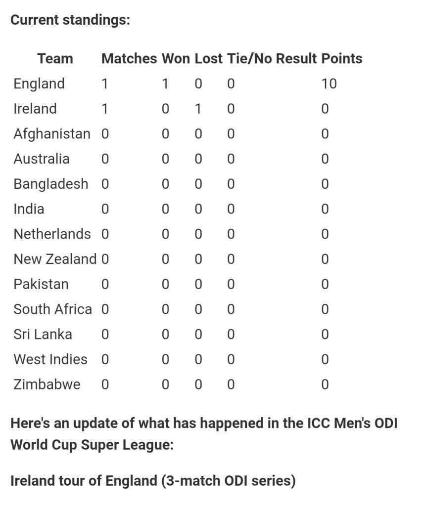 ODI World Cup Super League Points Table - FirstSportz