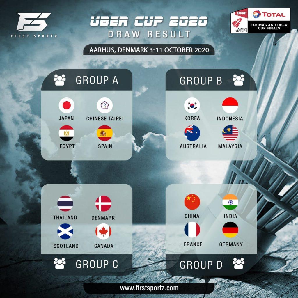 Uber  Cup draws 2020