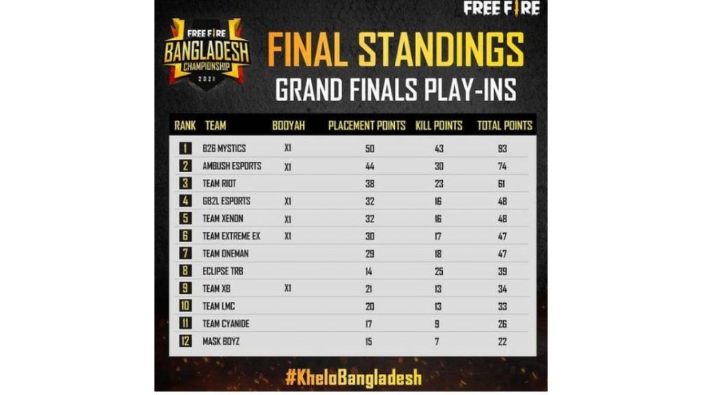 Free Fire Bangladesh Championship 2021 Spring Grand Final Play-Ins