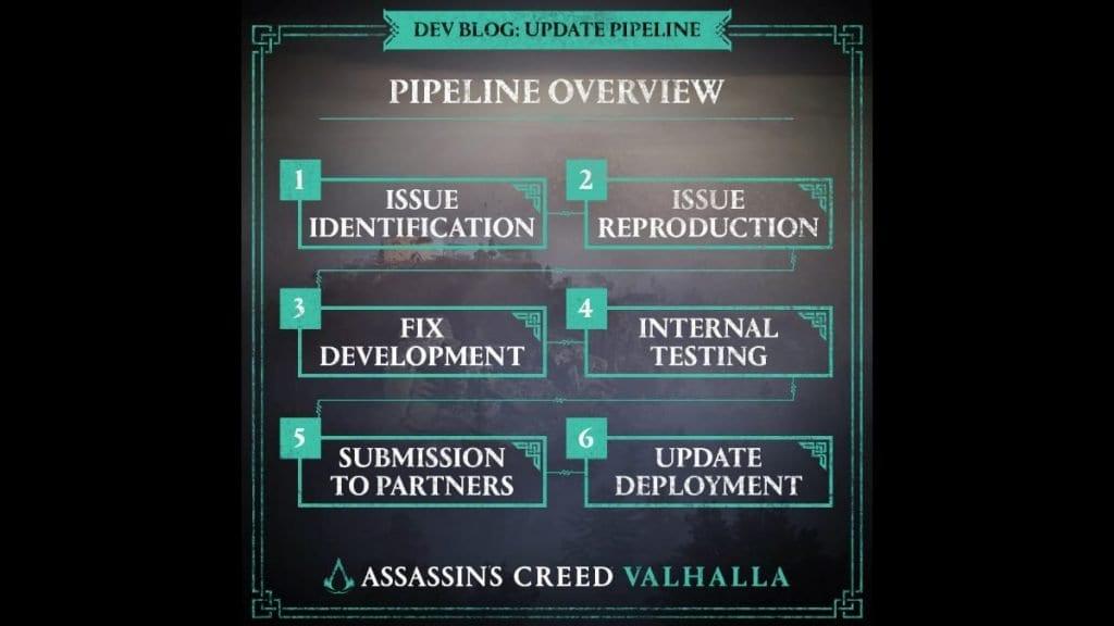 Ubisoft apologizes AC Valhalla users