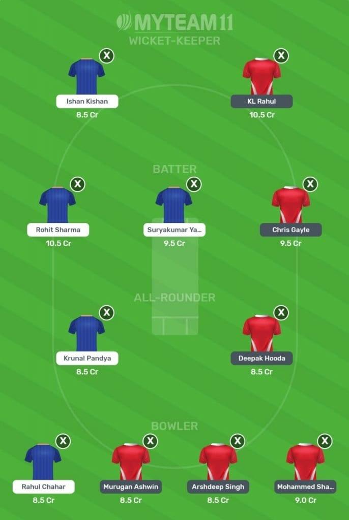 Punjab Kings vs Mumbai Indians My Team 11 Team Prediction 2