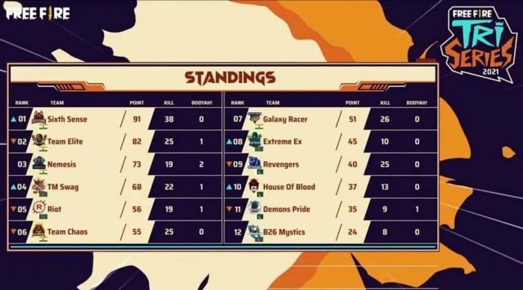 free fire tri-series 2021 scorecard