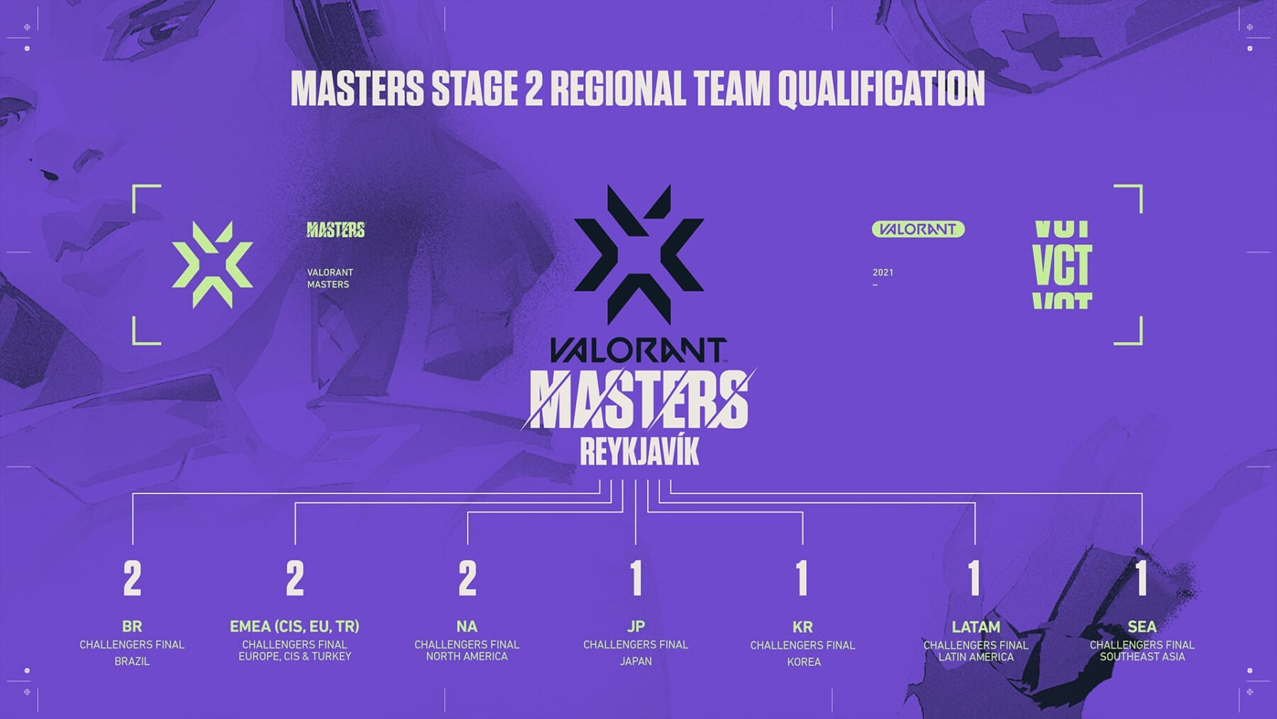 Teams Qualified For VCT