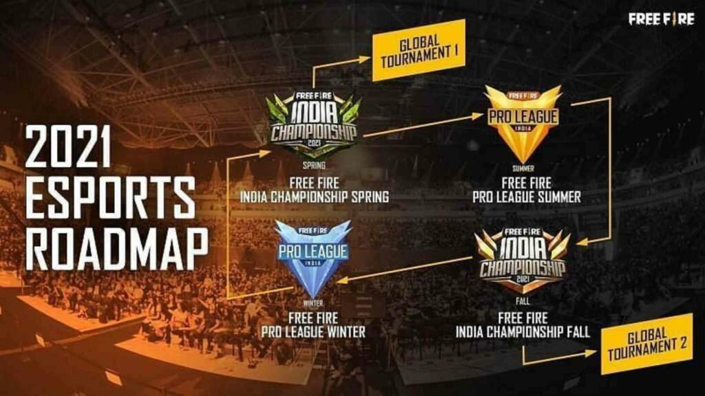 Free Fire pro league FFPS 2021