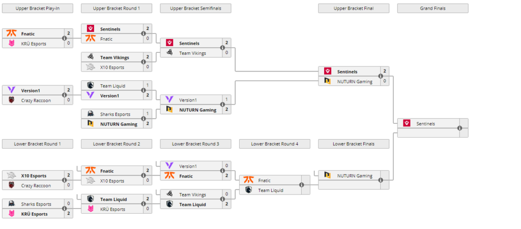 Updated Bracket - VCT Masters 2 Day 5