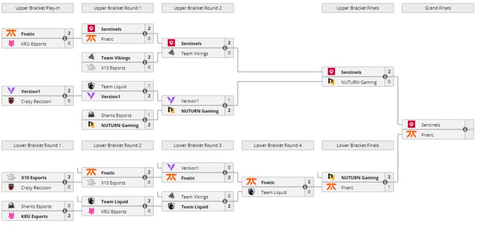 Updated Bracket - VCT Masters 2 Semifinals Reykjavík
