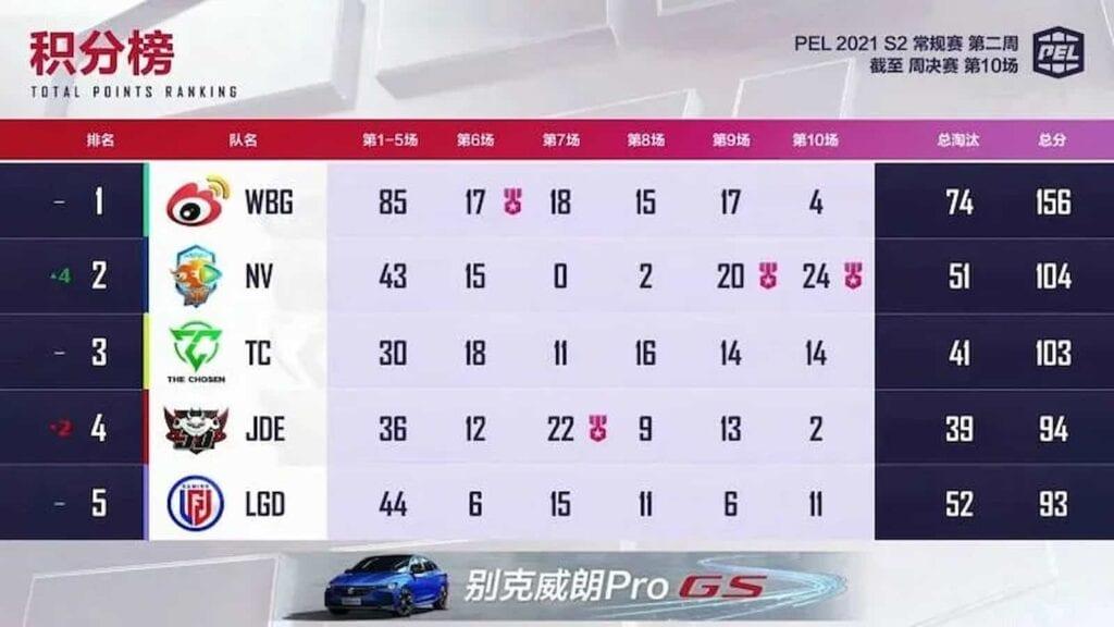 Pel 2021 season 2 week 2 Overall Standings