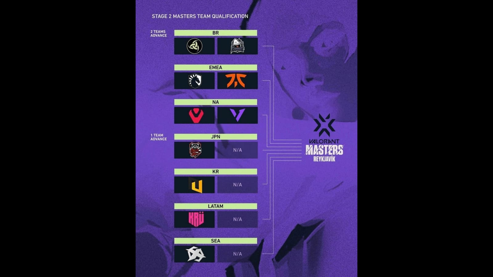 VCT Stage 2 Masters Iceland Schedule