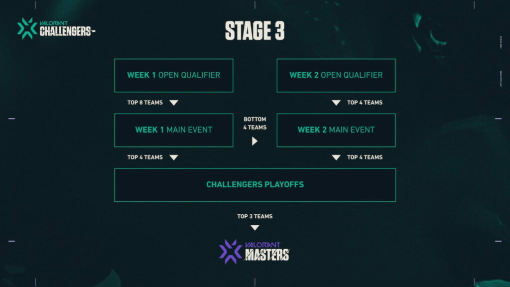 VCT Stage 3 Challengers Stages