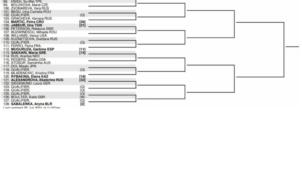 Women's Singles fourth quarter