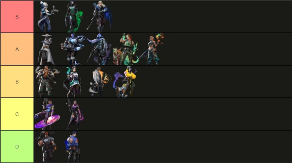 Final Valorant Agent Tier List for Episode 3 Act 1