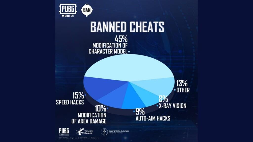 PUBG mobile anti cheat system