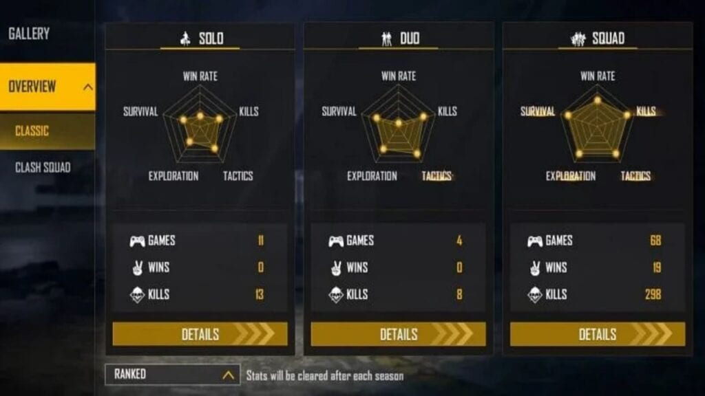 GT King Ranked Stats