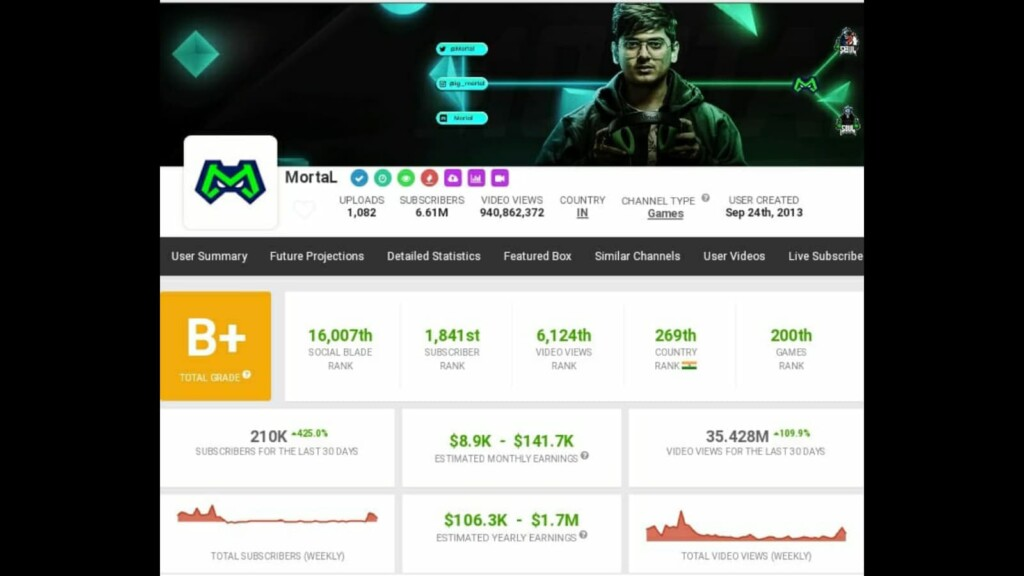 Top 5 richest BGMI streamers and their earnings