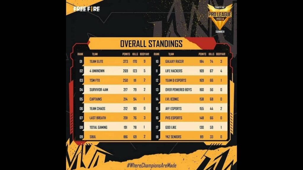 ffpl 2021 final standings - FirstSportz