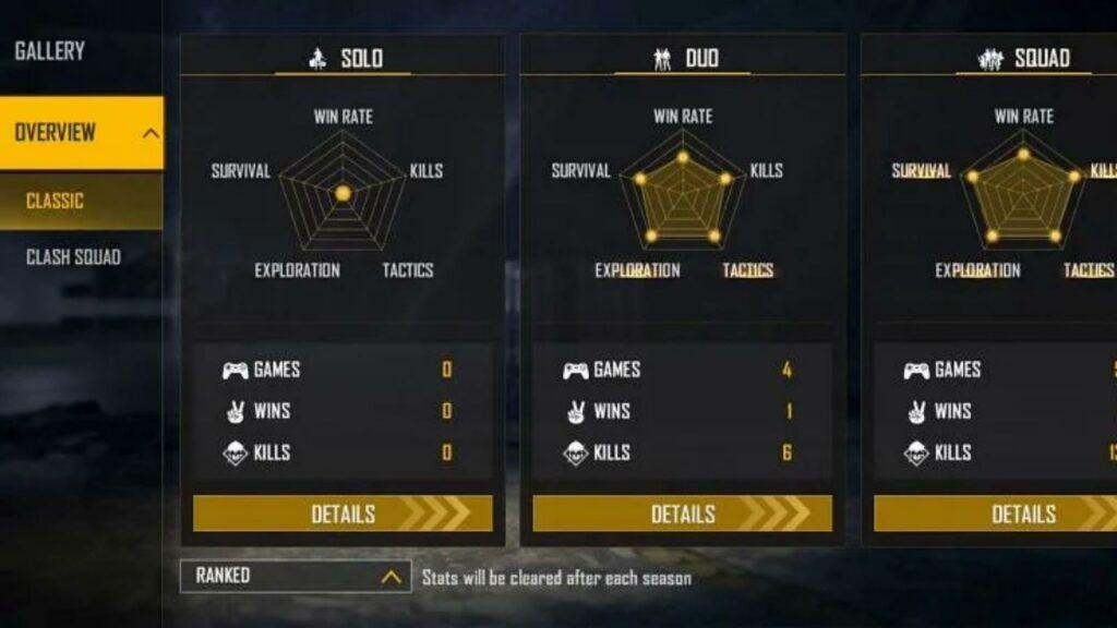 FireEyes Gaming Ranked Stats