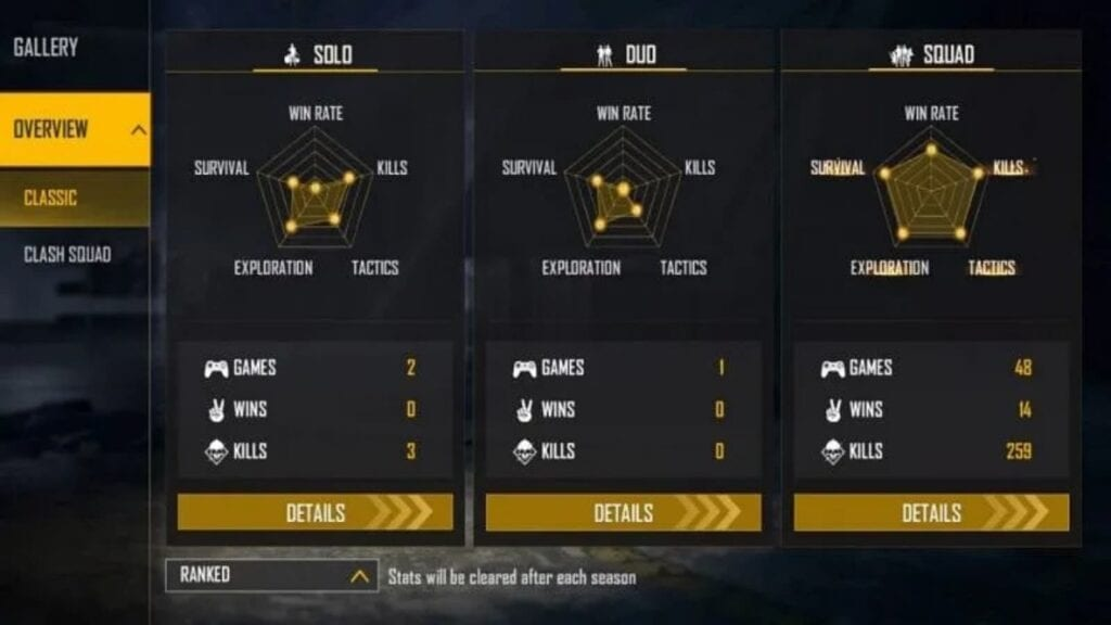 Gyan Gaming Ranked Stats
