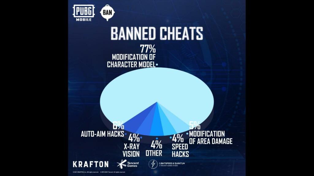 PUBG Mobile ban pan: The anti-cheat system bans 1,197,429 accounts this week