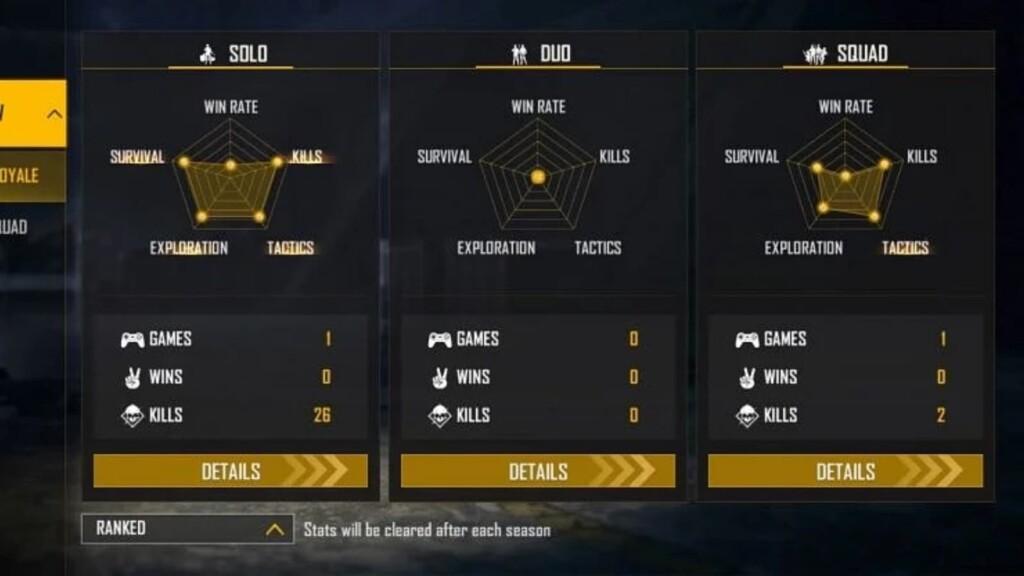 Alpha FF Ranked Stats