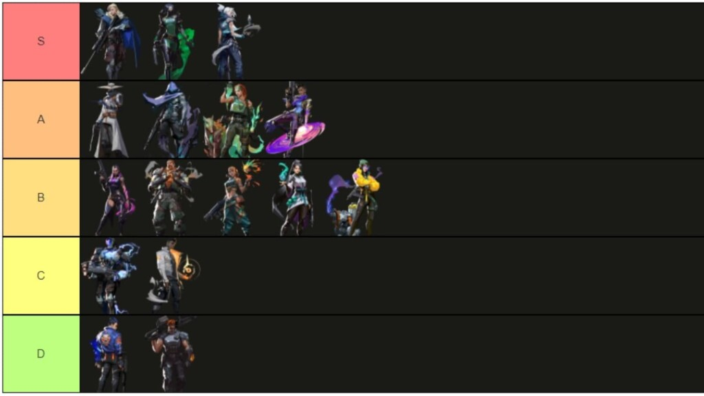 Valorant Agent Tier List for Patch 3.06