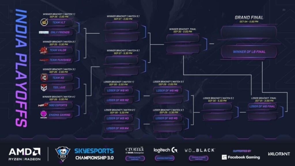 Skyesports Championship 3.0 Valorant Playoff brackets