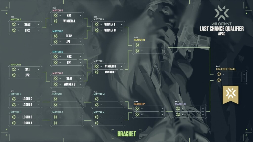 All teams Qualified for APAC Last Chance Qualifier