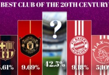 The best club of the 20th century 2
